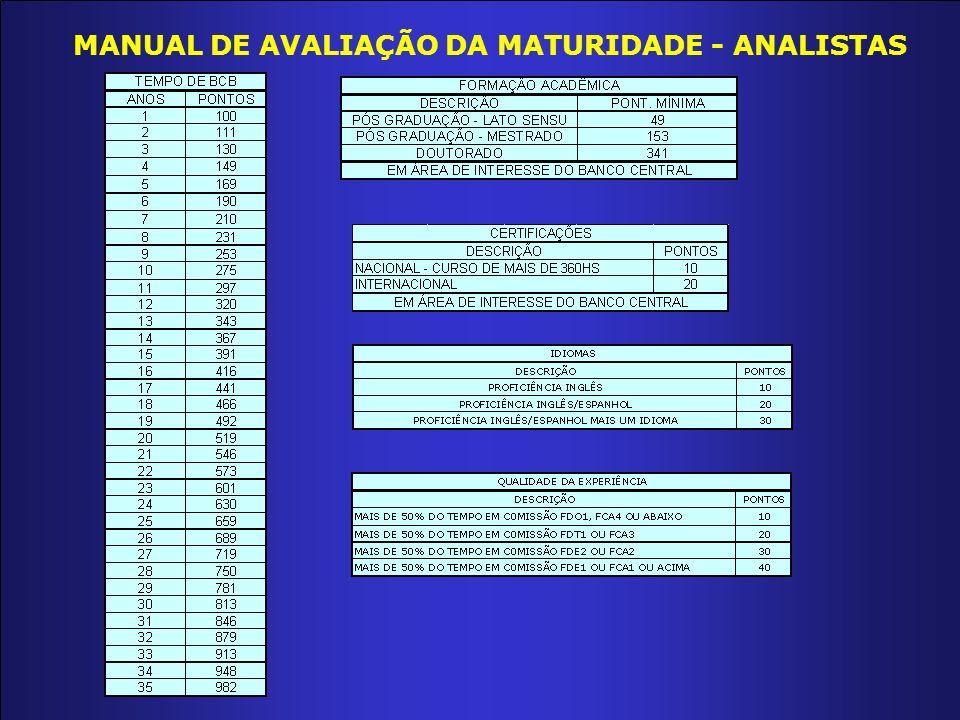 MANUAL DE AVALIAÇÃO DA MATURIDADE - ANALISTAS