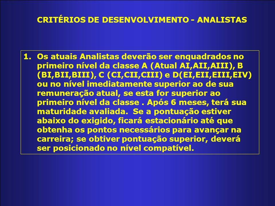 CRITÉRIOS DE DESENVOLVIMENTO - ANALISTAS 1.Os atuais Analistas deverão ser enquadrados no primeiro nível da classe A (Atual AI,AII,AIII), B (BI,BII,BIII), C (CI,CII,CIII) e D(EI,EII,EIII,EIV) ou no nível imediatamente superior ao de sua remuneração atual, se esta for superior ao primeiro nível da classe.