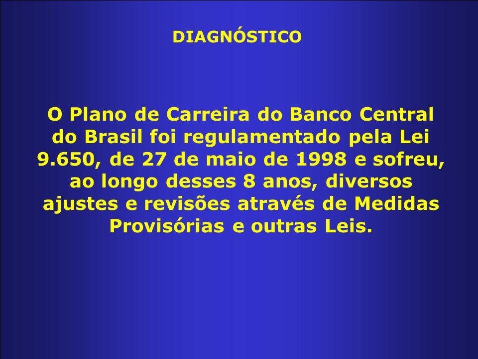 O Plano de Carreira do Banco Central do Brasil foi regulamentado pela Lei 9.650, de 27 de maio de 1998 e sofreu, ao longo desses 8 anos, diversos ajustes e revisões através de Medidas Provisórias e outras Leis.