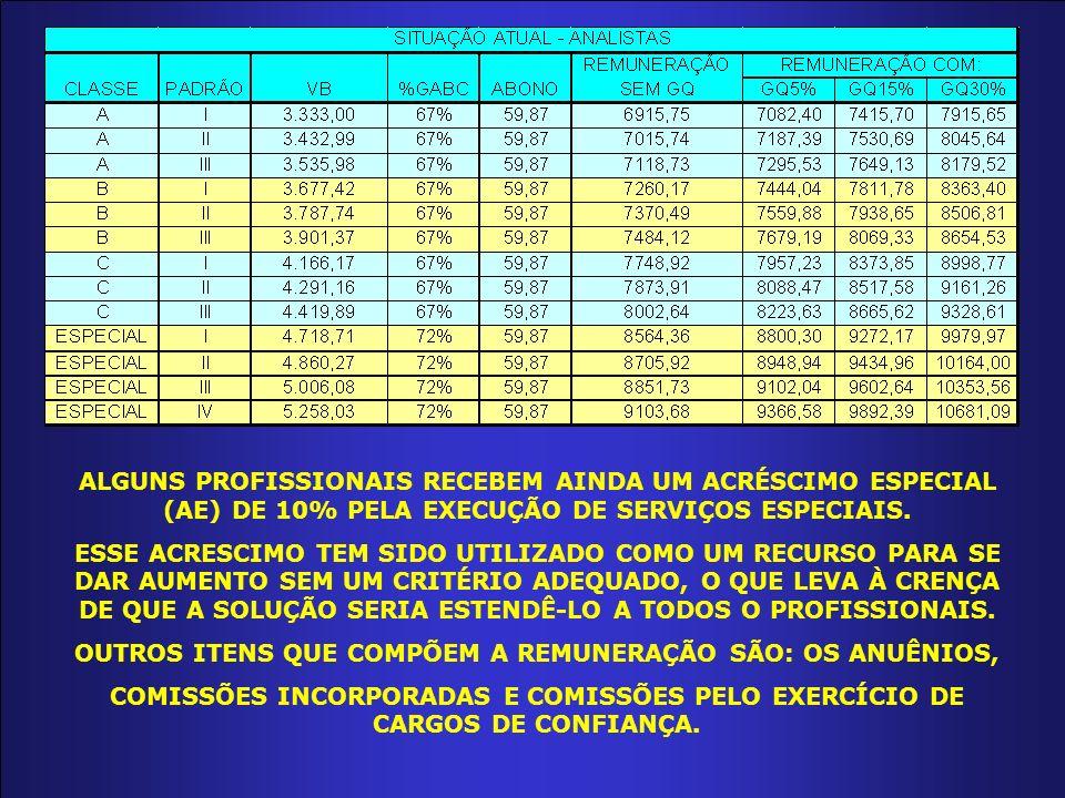 ALGUNS PROFISSIONAIS RECEBEM AINDA UM ACRÉSCIMO ESPECIAL (AE) DE 10% PELA EXECUÇÃO DE SERVIÇOS ESPECIAIS.