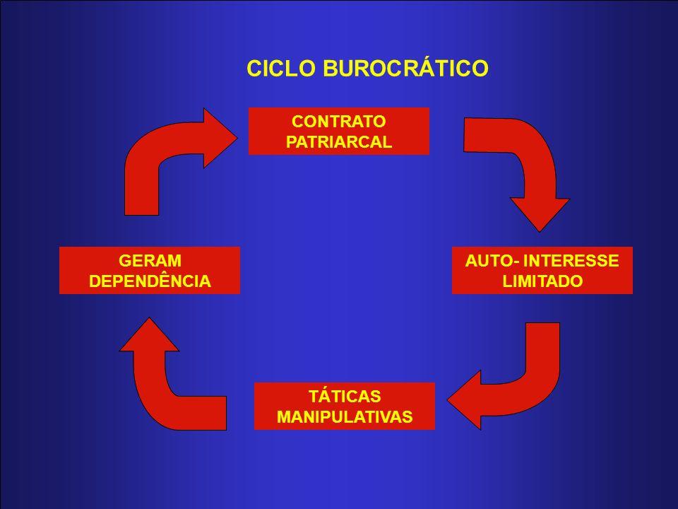 CICLO BUROCRÁTICO CONTRATO PATRIARCAL AUTO- INTERESSE LIMITADO TÁTICAS MANIPULATIVAS GERAM DEPENDÊNCIA