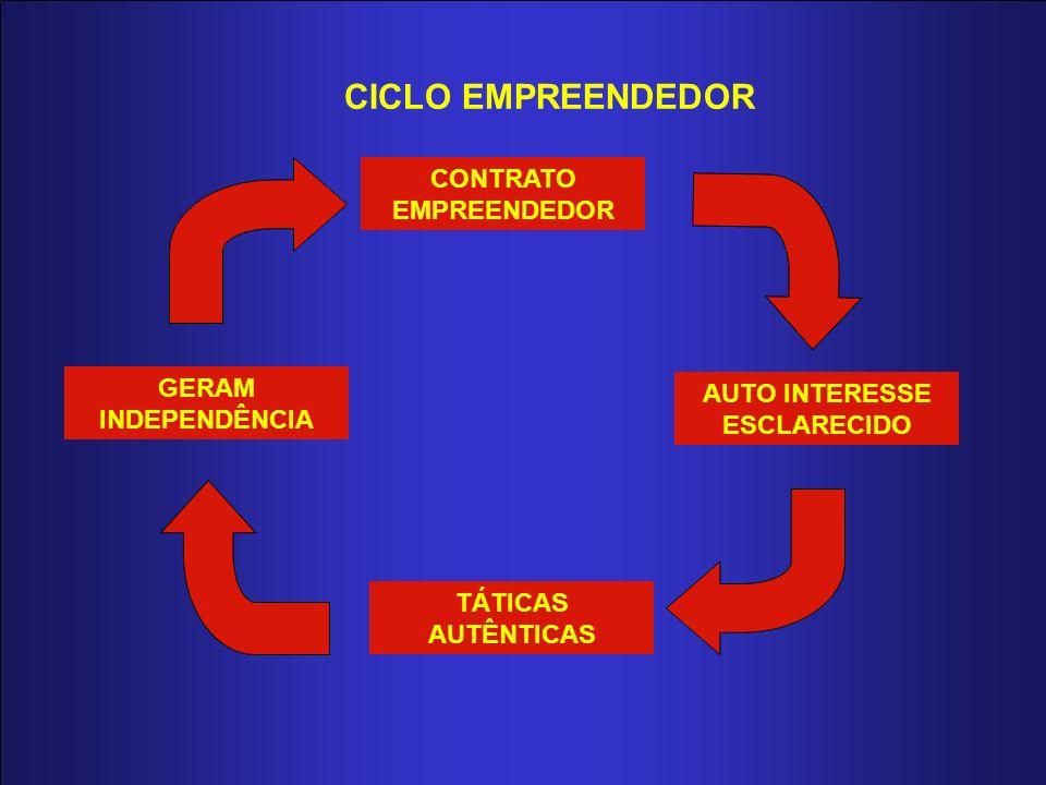 CICLO EMPREENDEDOR CONTRATO EMPREENDEDOR AUTO INTERESSE ESCLARECIDO TÁTICAS AUTÊNTICAS GERAM INDEPENDÊNCIA