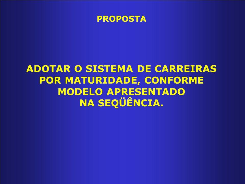 ADOTAR O SISTEMA DE CARREIRAS POR MATURIDADE, CONFORME MODELO APRESENTADO NA SEQÜÊNCIA. PROPOSTA
