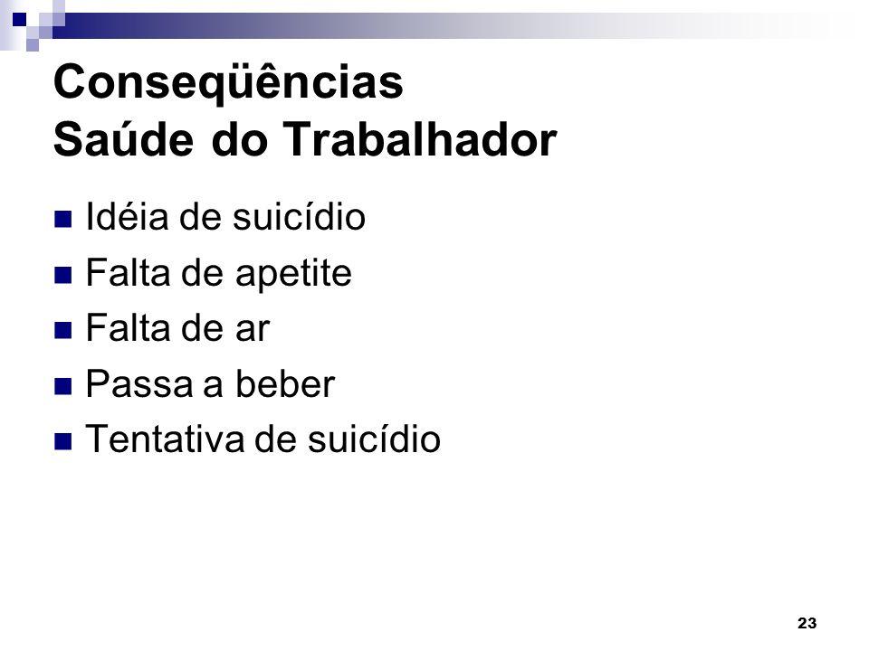 23 Conseqüências Saúde do Trabalhador Idéia de suicídio Falta de apetite Falta de ar Passa a beber Tentativa de suicídio