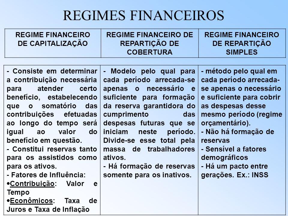 Previdência Complementar Entidades abertas: acessíveis a qualquer pessoa física; entidades privadas, com fins lucrativos Fundos privados : -FAPI - Fun