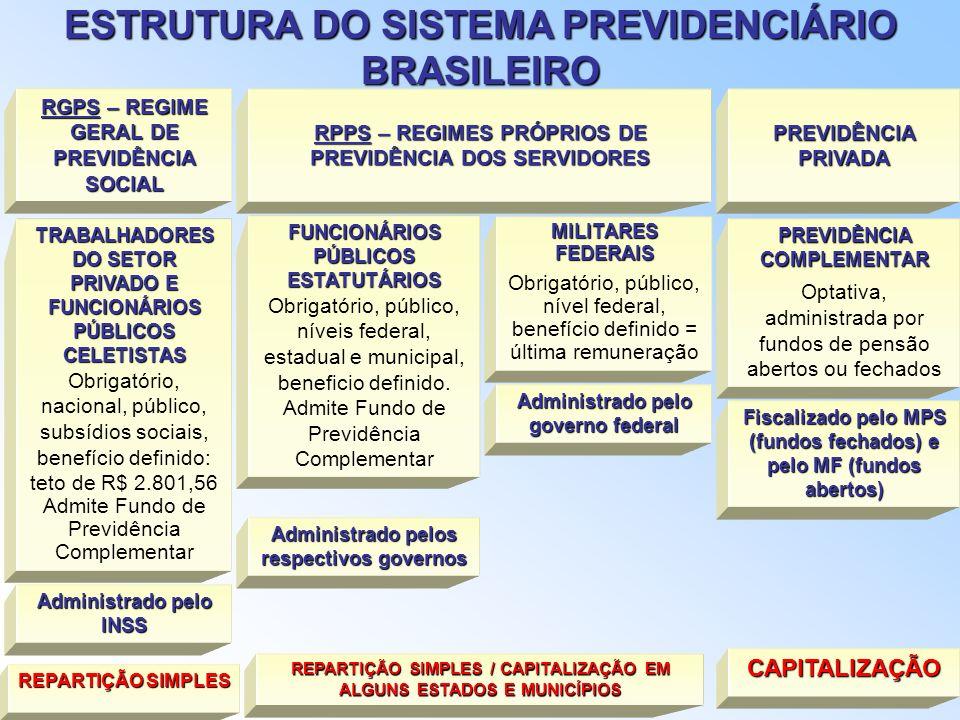 REGIME ESTATUTÁRIO REGIME CELETISTA REGIME JURÍDICO REGIME JURÍDICO DE TRABALHO REGIME JURÍDICO DE PREVIDÊNCIA ART. 201 DA CF/88 LEIS Nº 8212/91 E 821