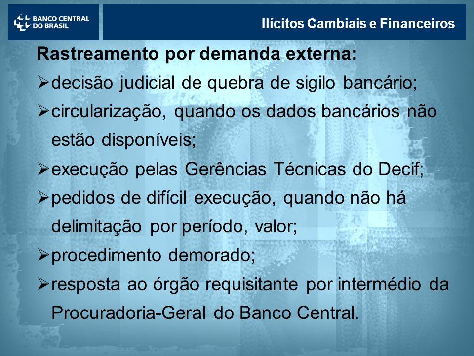 Lavagem de dinheiro Ilícitos Cambiais e Financeiros Rastreamento por demanda externa: decisão judicial de quebra de sigilo bancário; circularização, q