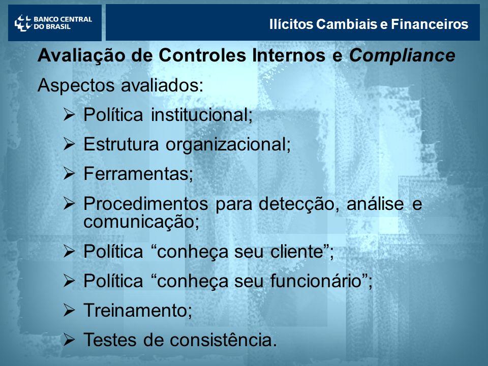 Lavagem de dinheiro Ilícitos Cambiais e Financeiros Avaliação de Controles Internos e Compliance Aspectos avaliados: Política institucional; Estrutura