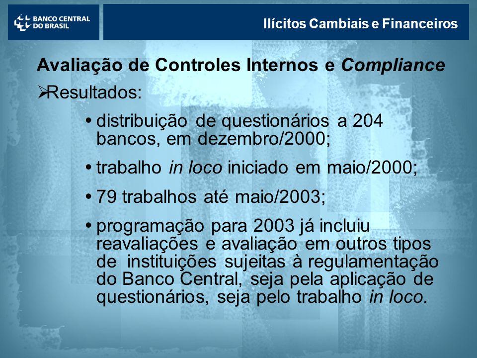Lavagem de dinheiro Ilícitos Cambiais e Financeiros Avaliação de Controles Internos e Compliance Resultados: distribuição de questionários a 204 banco