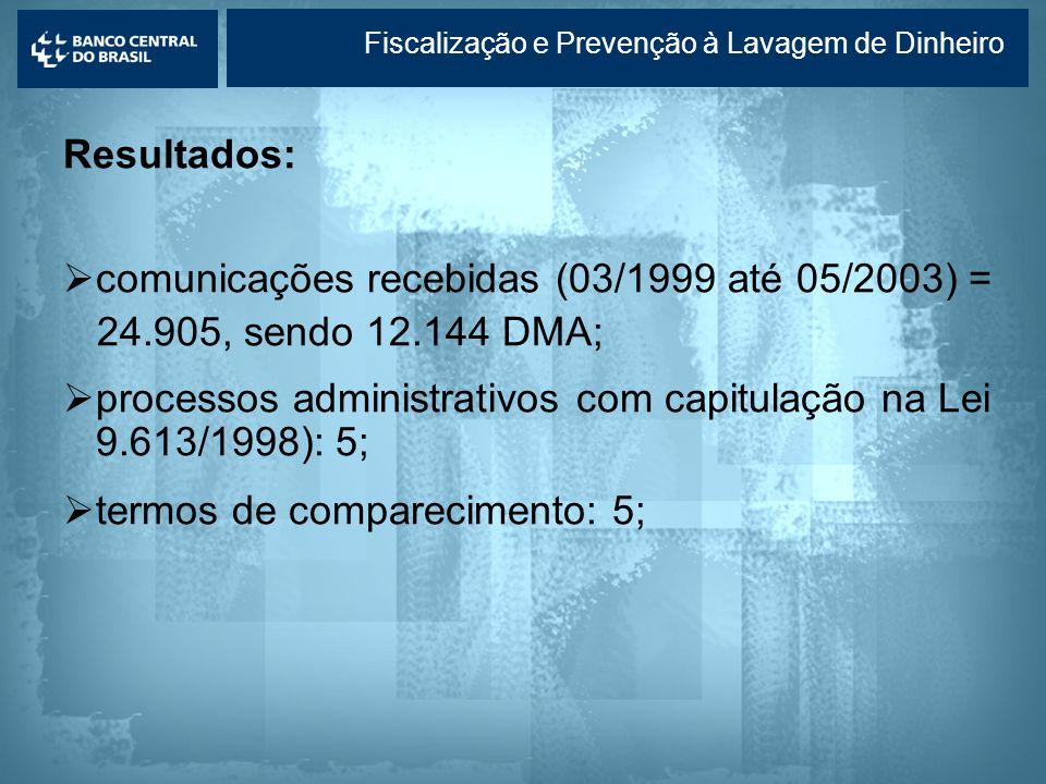 Lavagem de dinheiro Resultados: comunicações recebidas (03/1999 até 05/2003) = 24.905, sendo 12.144 DMA; processos administrativos com capitulação na
