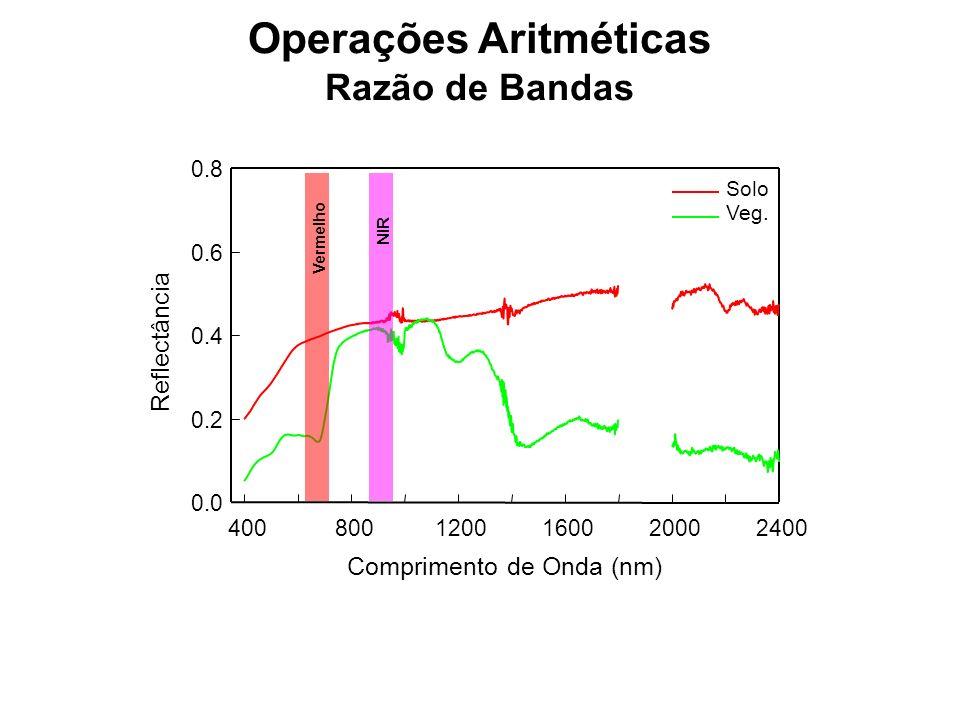 Operações Aritméticas Razão de Bandas Comprimento de Onda (nm) 4008001200160020002400 Reflectância 0.0 0.2 0.4 0.6 0.8 Solo Veg. Vermelho NIR