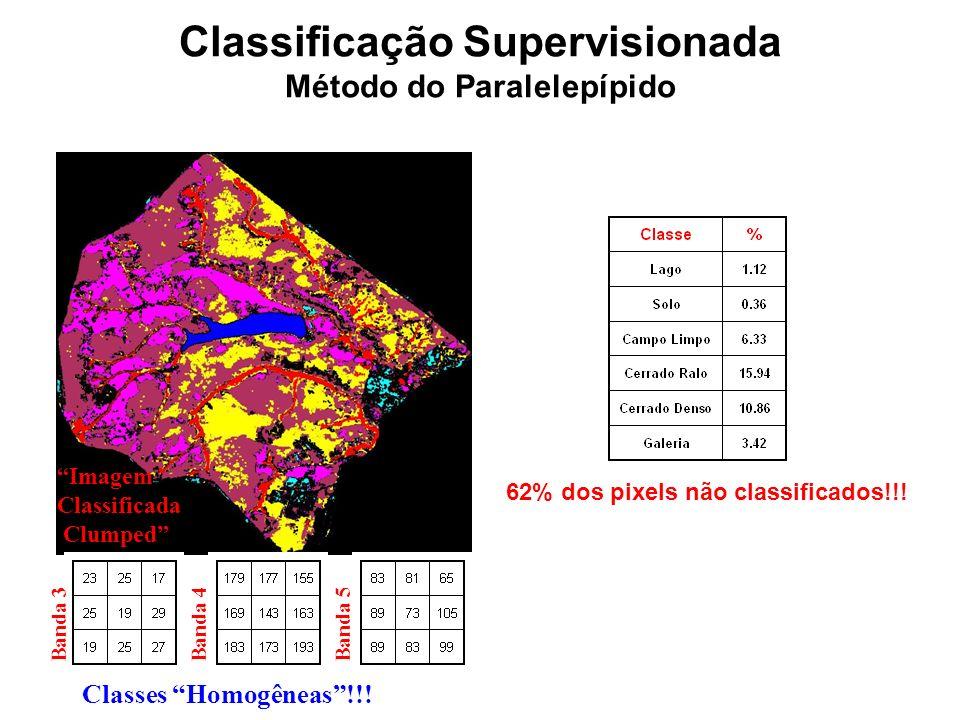 Método do Paralelepípido M M M M Banda 3 Banda 4 Espaço Multidimensional!!! LagoSoloCampo LimpoCerrado RaloCerrado Denso Imagem Classificada Imagem Cl