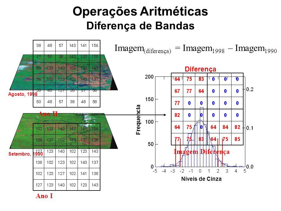 Operações Aritméticas Razão de Bandas Comprimento de Onda (nm) 4008001200160020002400 Reflectância 0.0 0.2 0.4 0.6 0.8 Solo Veg.