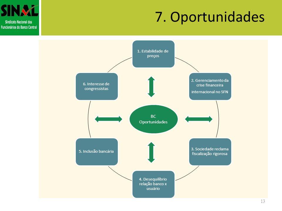 7. Oportunidades 13 1. Estabilidade de preços 2. Gerenciamento da crise financeira internacional no SFN 3. Sociedade reclama fiscalização rigorosa 4.