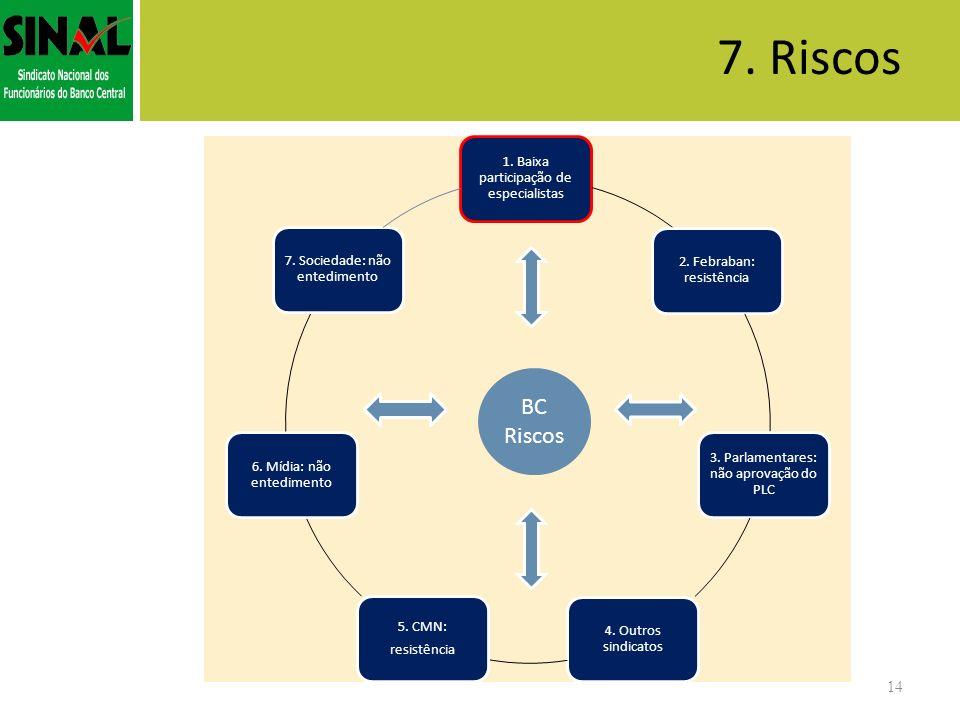 7. Riscos 14 Oportunidades BC Riscos