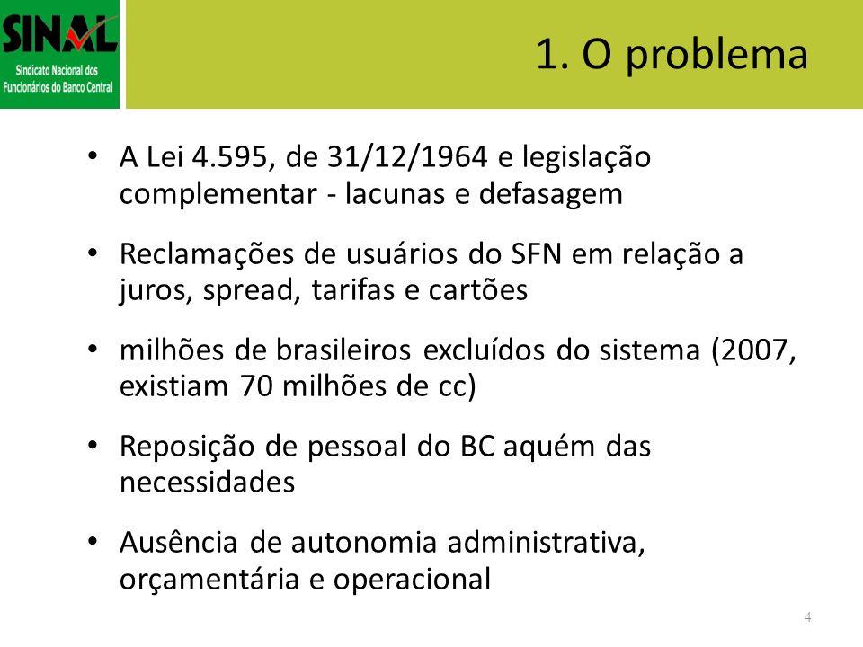 1. O problema A Lei 4.595, de 31/12/1964 e legislação complementar - lacunas e defasagem Reclamações de usuários do SFN em relação a juros, spread, ta