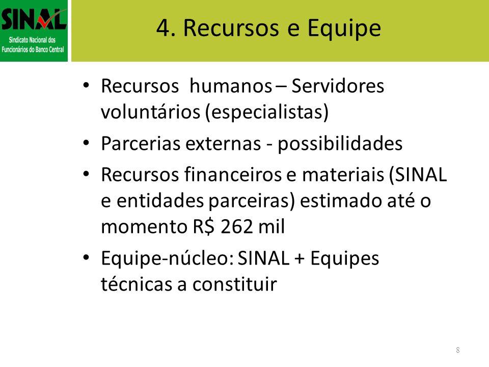 4. Recursos e Equipe Recursos humanos – Servidores voluntários (especialistas) Parcerias externas - possibilidades Recursos financeiros e materiais (S