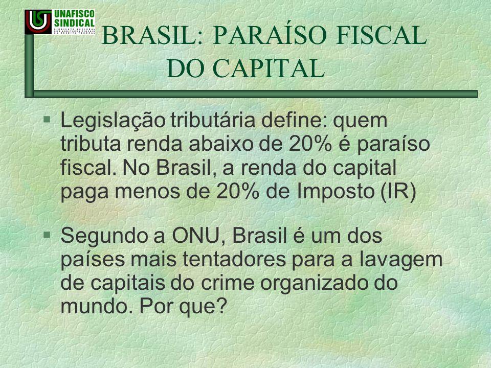 BRASIL: PARAÍSO FISCAL DO CAPITAL §Legislação tributária define: quem tributa renda abaixo de 20% é paraíso fiscal. No Brasil, a renda do capital paga