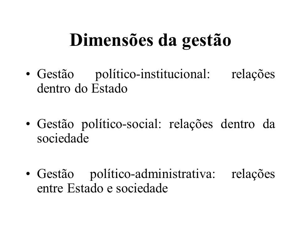Dimensões da gestão Gestão político-institucional: relações dentro do Estado Gestão político-social: relações dentro da sociedade Gestão político-admi