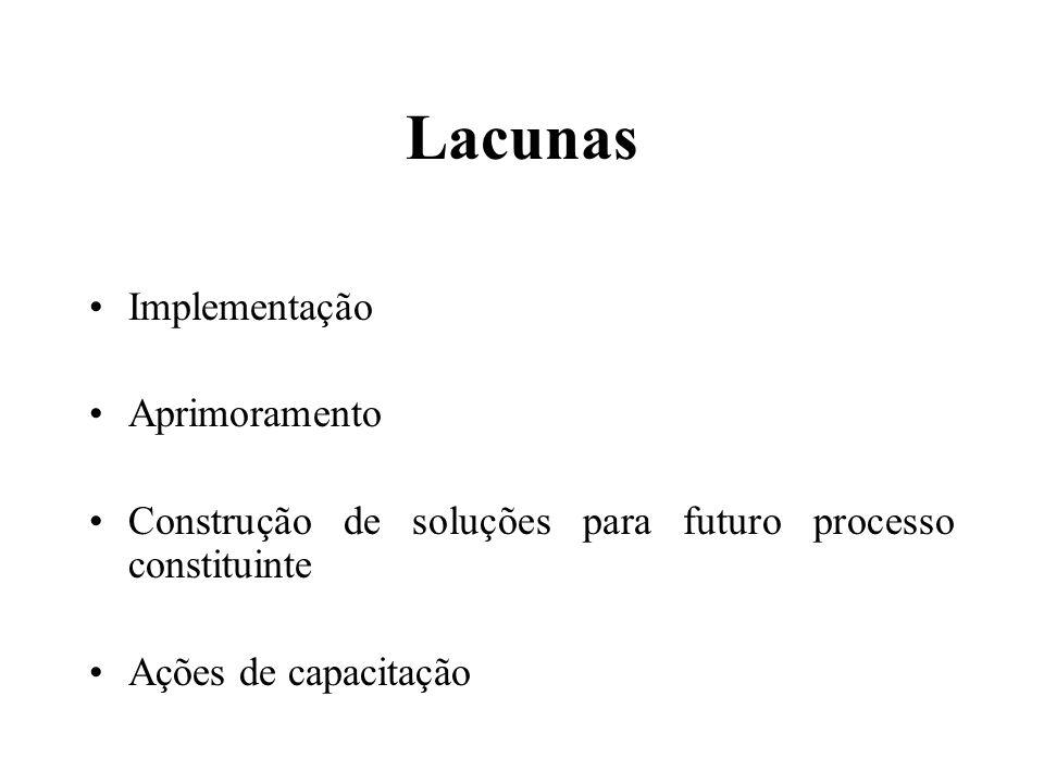 Lacunas Implementação Aprimoramento Construção de soluções para futuro processo constituinte Ações de capacitação