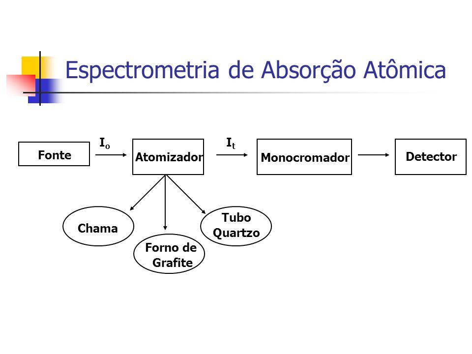 Atomizador IoIo Monocromador Detector ItIt Forno de Grafite Tubo Quartzo Chama Fonte Espectrometria de Absorção Atômica