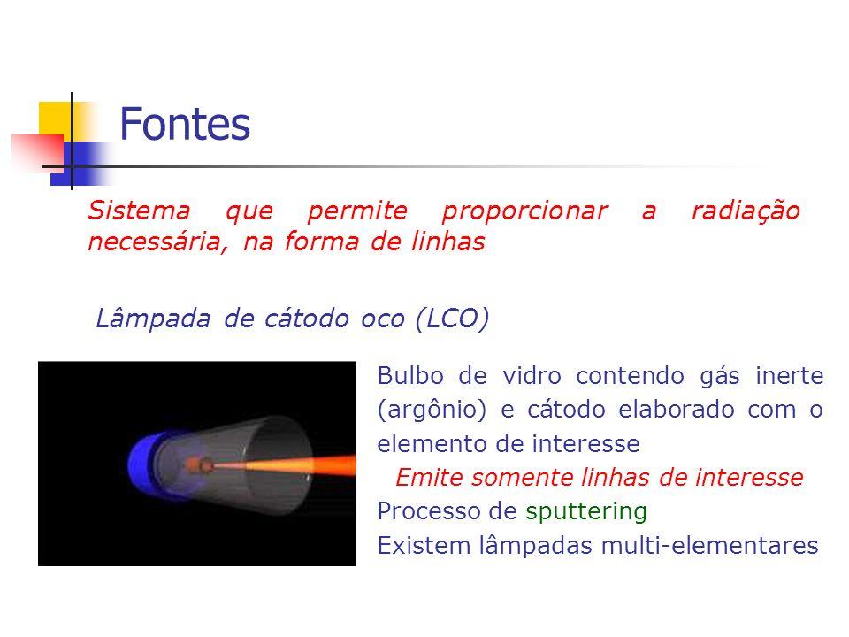 Fontes Sistema que permite proporcionar a radiação necessária, na forma de linhas Lâmpada de cátodo oco (LCO) Bulbo de vidro contendo gás inerte (argô