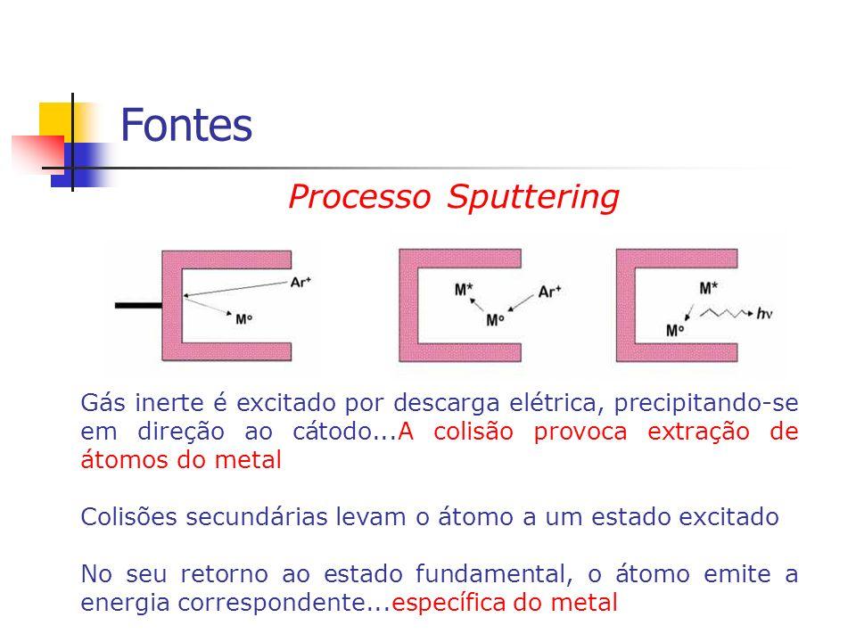 Fontes Processo Sputtering Gás inerte é excitado por descarga elétrica, precipitando-se em direção ao cátodo...A colisão provoca extração de átomos do