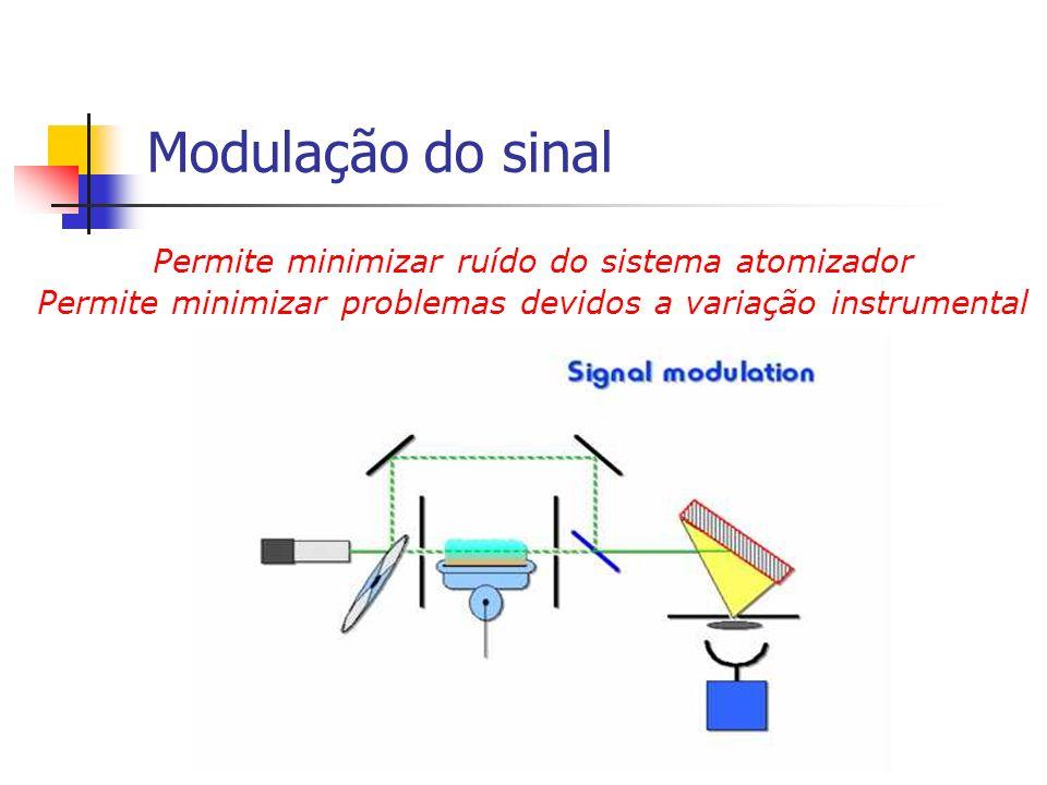 Permite minimizar ruído do sistema atomizador Permite minimizar problemas devidos a variação instrumental Modulação do sinal