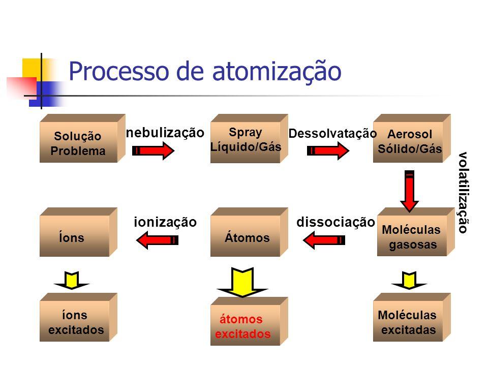 Processo de atomização Solução Problema Aerosol Sólido/Gás Moléculas gasosas ÁtomosÍons Spray Líquido/Gás nebulização Dessolvatação volatilização diss