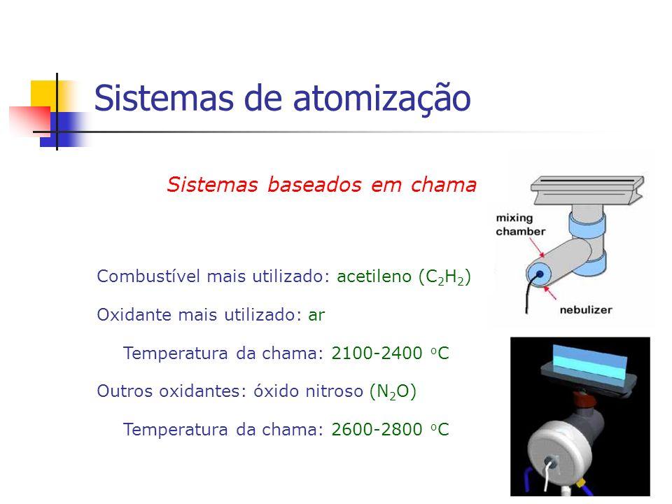 Sistemas de atomização Sistemas baseados em chama Combustível mais utilizado: acetileno (C 2 H 2 ) Oxidante mais utilizado: ar Temperatura da chama: 2