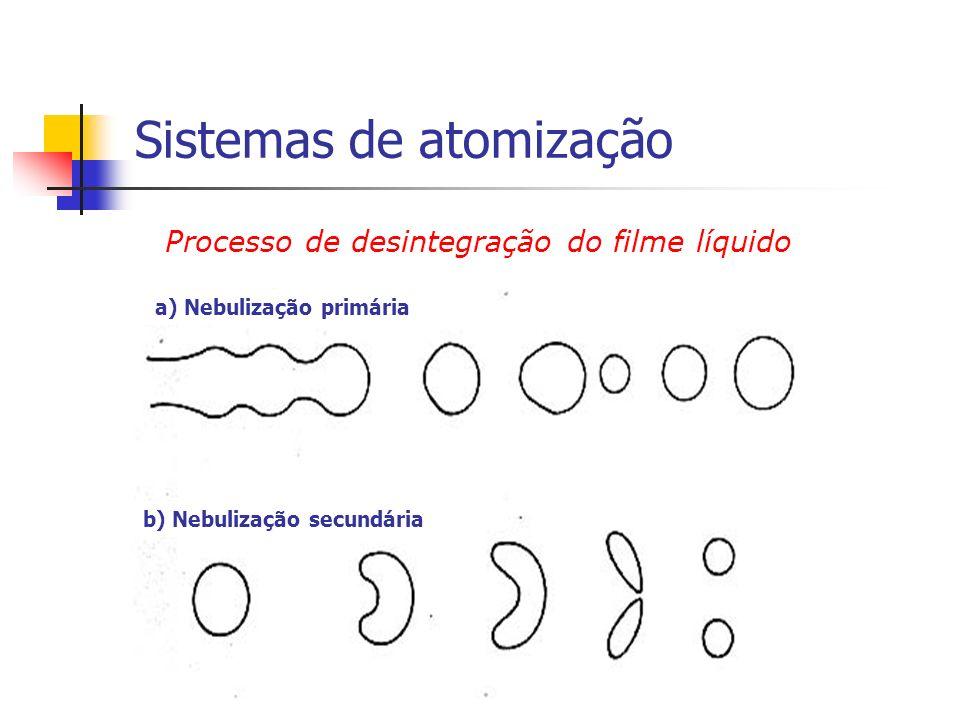 a) Nebulização primária b) Nebulização secundária Processo de desintegração do filme líquido Sistemas de atomização