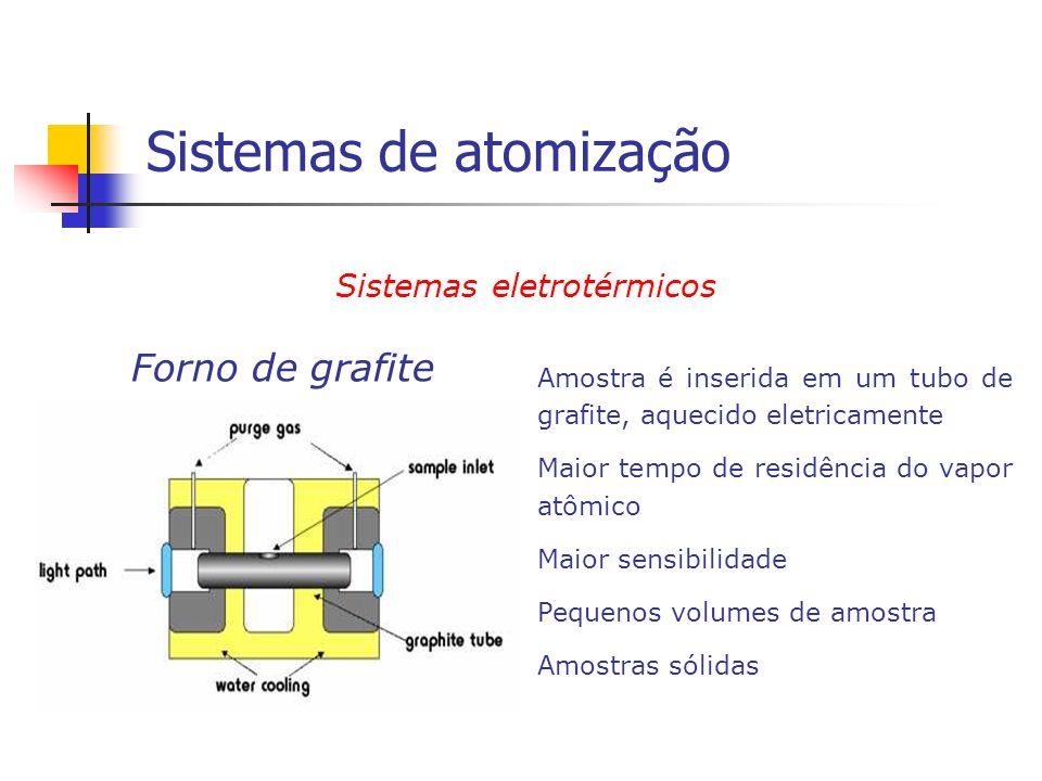 Sistemas eletrotérmicos Forno de grafite Amostra é inserida em um tubo de grafite, aquecido eletricamente Maior tempo de residência do vapor atômico M