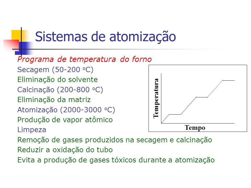 Sistemas de atomização Programa de temperatura do forno Secagem (50-200 o C) Eliminação do solvente Calcinação (200-800 o C) Eliminação da matriz Atom