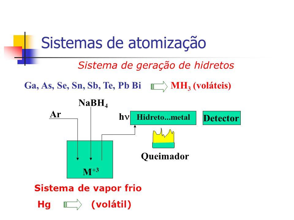 Sistemas de atomização Sistema de geração de hidretos Ga, As, Se, Sn, Sb, Te, Pb Bi MH 3 (voláteis) M +3 NaBH 4 Ar h Detector Queimador Hidreto...meta