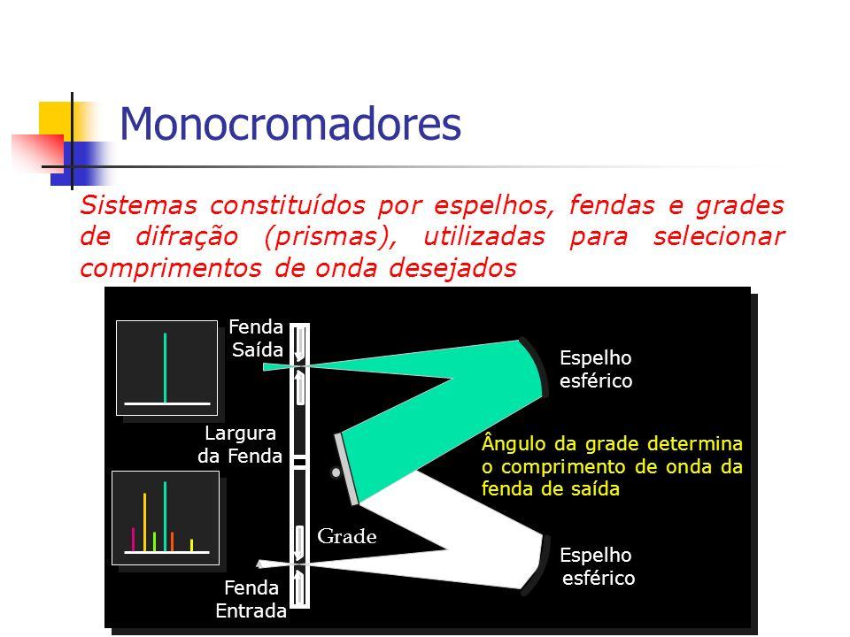 Monocromadores Sistemas constituídos por espelhos, fendas e grades de difração (prismas), utilizadas para selecionar comprimentos de onda desejados Gr