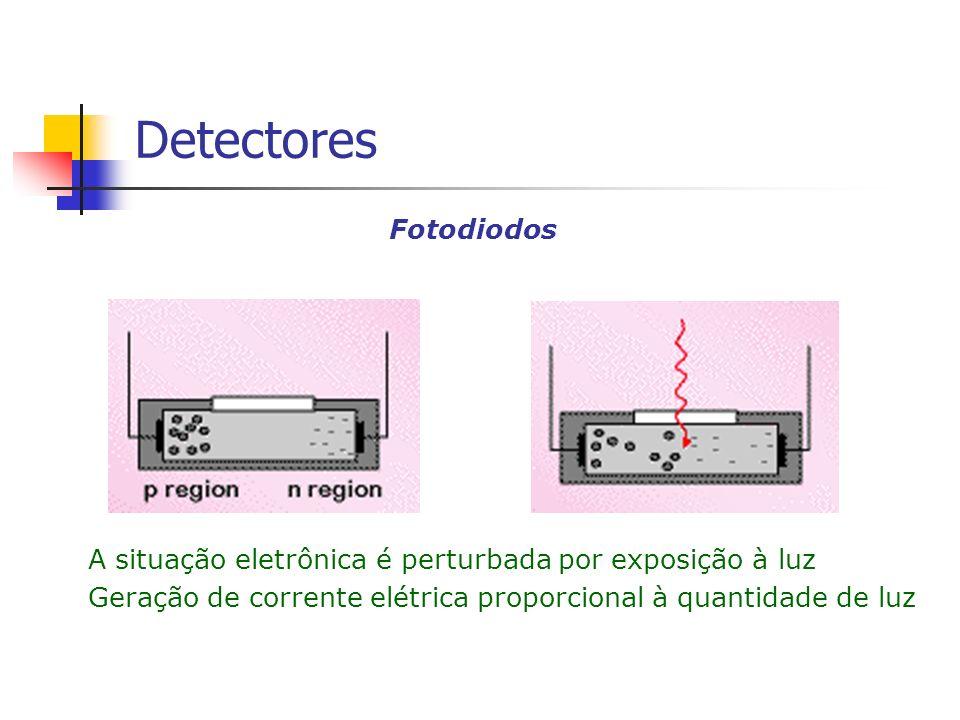 A situação eletrônica é perturbada por exposição à luz Geração de corrente elétrica proporcional à quantidade de luz Fotodiodos Detectores