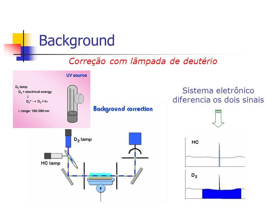 Correção com lâmpada de deutério Sistema eletrônico diferencia os dois sinais Background