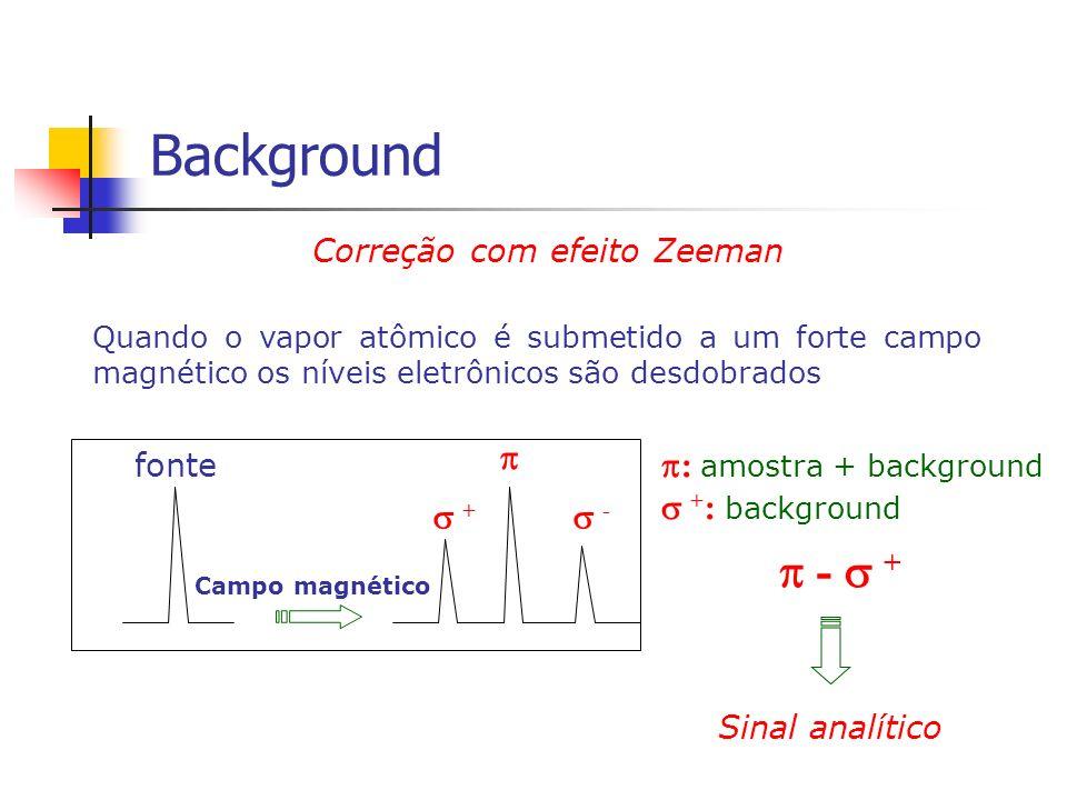 Correção com efeito Zeeman Quando o vapor atômico é submetido a um forte campo magnético os níveis eletrônicos são desdobrados + - Campo magnético fon