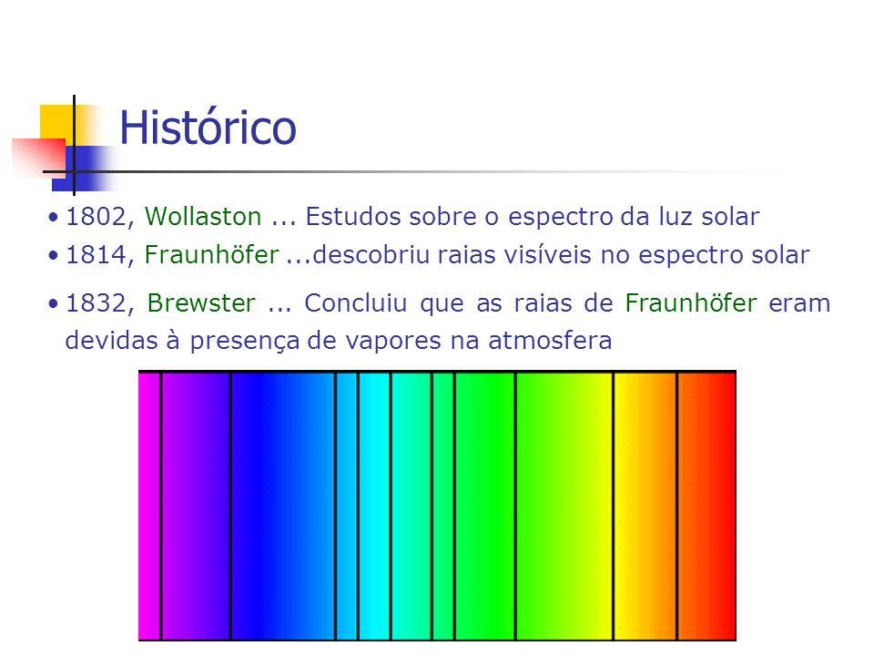 Histórico 1802, Wollaston... Estudos sobre o espectro da luz solar 1814, Fraunhöfer...descobriu raias visíveis no espectro solar 1832, Brewster... Con