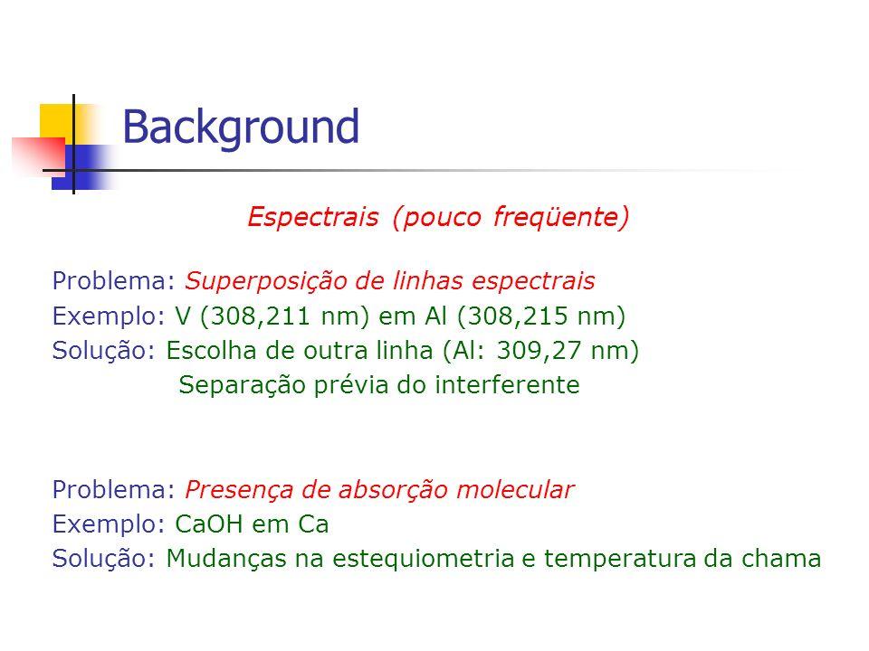 Espectrais (pouco freqüente) Problema: Superposição de linhas espectrais Exemplo: V (308,211 nm) em Al (308,215 nm) Solução: Escolha de outra linha (A