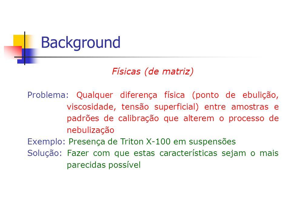 Background Físicas (de matriz) Problema: Qualquer diferença física (ponto de ebulição, viscosidade, tensão superficial) entre amostras e padrões de ca