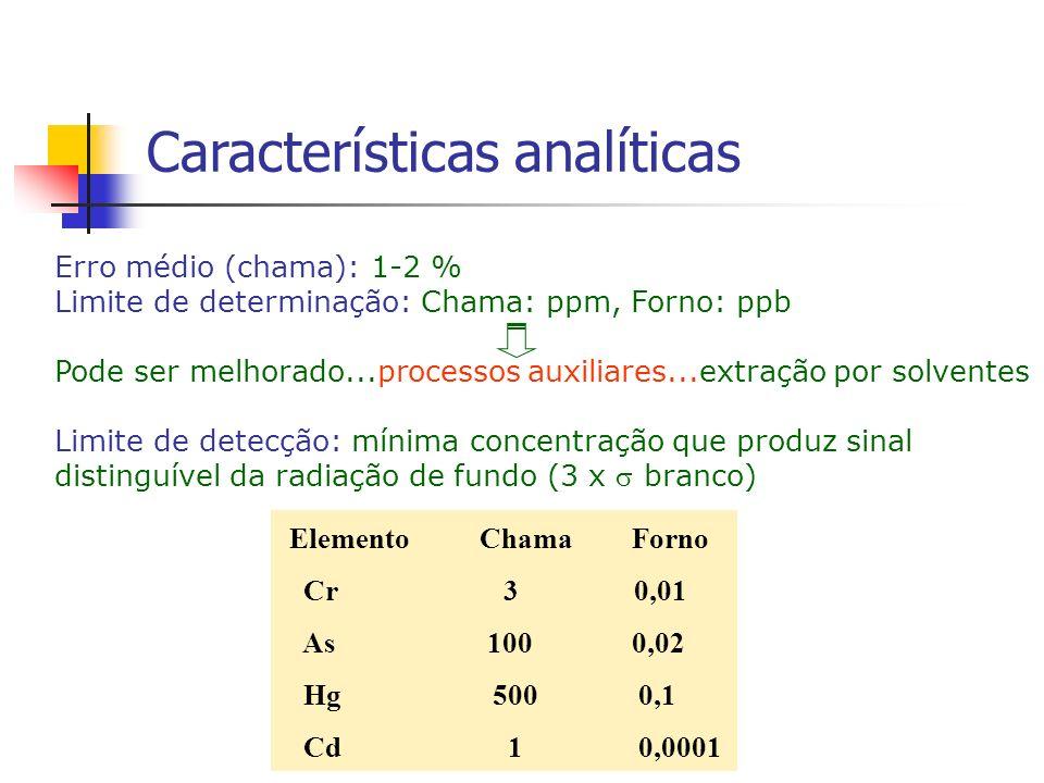 Características analíticas Elemento Chama Forno Cr 3 0,01 As 100 0,02 Hg 500 0,1 Cd 1 0,0001 Erro médio (chama): 1-2 % Limite de determinação: Chama: