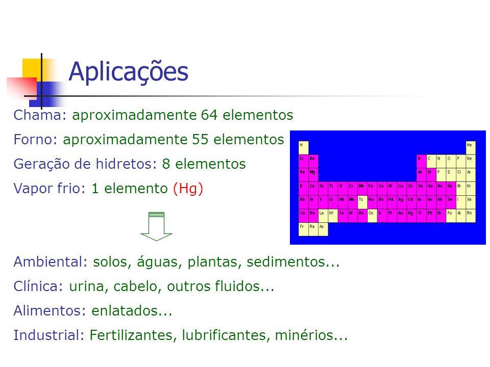 Chama: aproximadamente 64 elementos Forno: aproximadamente 55 elementos Geração de hidretos: 8 elementos Vapor frio: 1 elemento (Hg) Ambiental: solos,