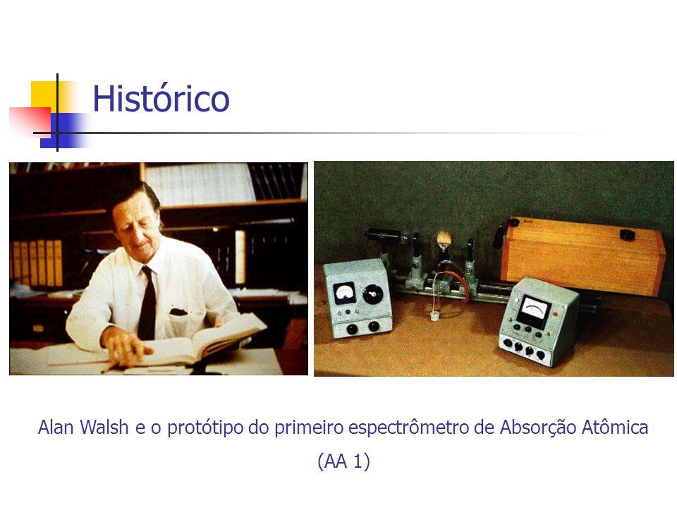 Alan Walsh e o protótipo do primeiro espectrômetro de Absorção Atômica (AA 1) Histórico
