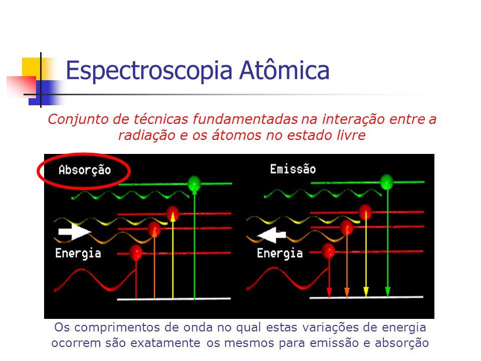 Espectroscopia Atômica Conjunto de técnicas fundamentadas na interação entre a radiação e os átomos no estado livre Os comprimentos de onda no qual es