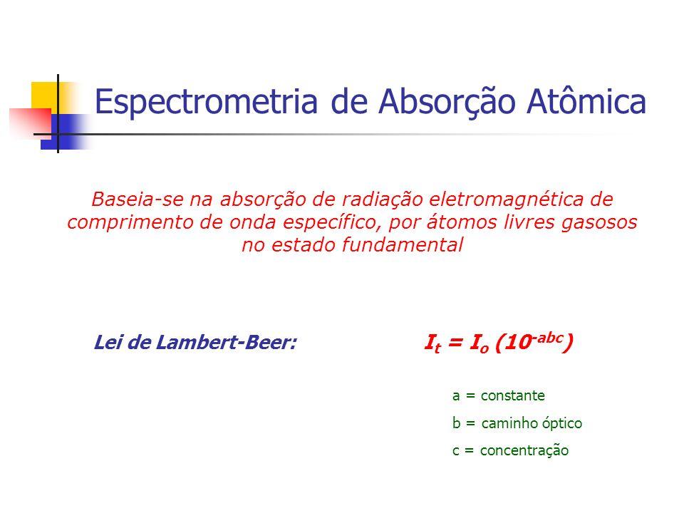 Espectrometria de Absorção Atômica Baseia-se na absorção de radiação eletromagnética de comprimento de onda específico, por átomos livres gasosos no e
