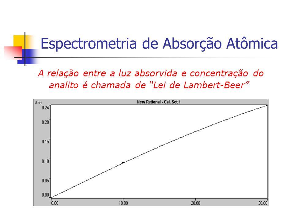 Espectrometria de Absorção Atômica A relação entre a luz absorvida e concentração do analito é chamada de Lei de Lambert-Beer