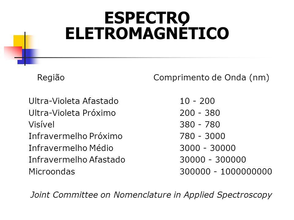 Região Comprimento de Onda (nm) Ultra-Violeta Afastado10 - 200 Ultra-Violeta Próximo200 - 380 Visível380 - 780 Infravermelho Próximo780 - 3000 Infravermelho Médio3000 - 30000 Infravermelho Afastado30000 - 300000 Microondas300000 - 1000000000 Joint Committee on Nomenclature in Applied Spectroscopy ESPECTRO ELETROMAGNÉTICO