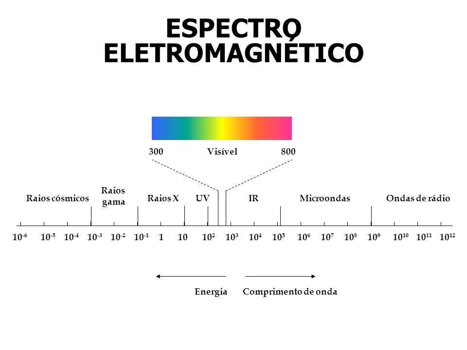 10 -6 10 -5 10 -4 10 -3 10 -2 10 -1 11010 2 10 3 10 4 10 5 10 6 10 7 10 8 10 910 10 11 10 12 300800Visível Raios cósmicos Raios gama Raios XIRMicroondasOndas de rádioUV Comprimento de ondaEnergia ESPECTRO ELETROMAGNÉTICO