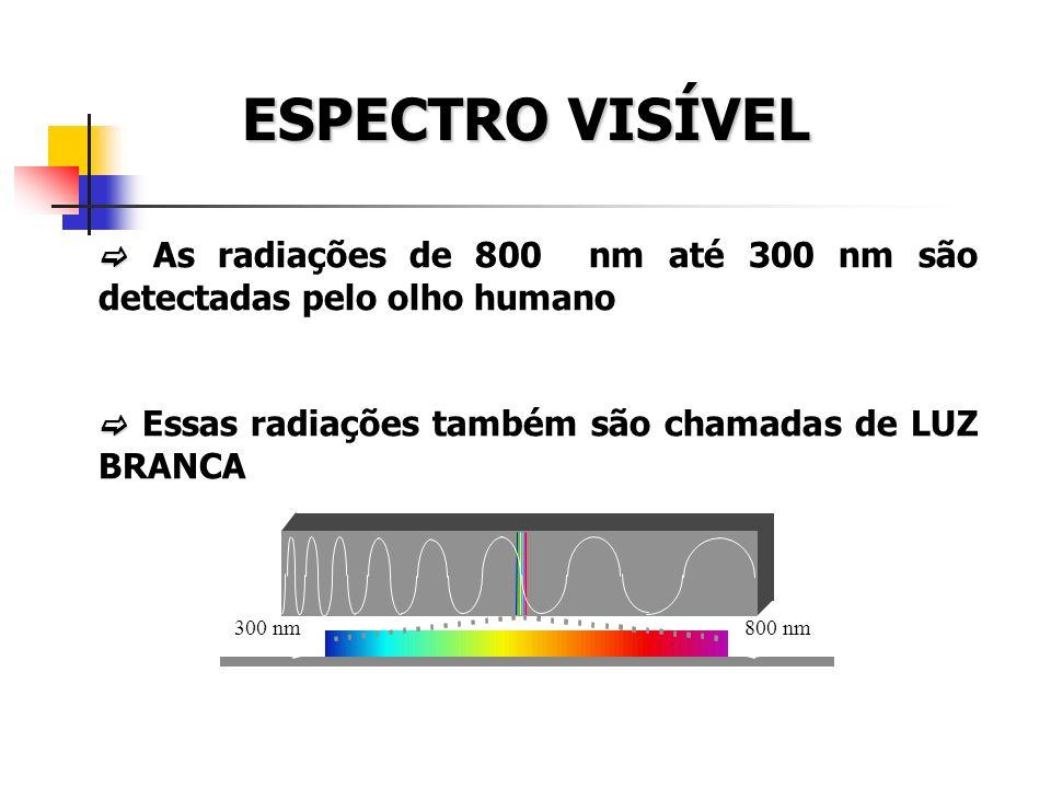 ESPECTRO VISÍVEL As radiações de 800 nm até 300 nm são detectadas pelo olho humano Essas radiações também são chamadas de LUZ BRANCA 300 nm800 nm